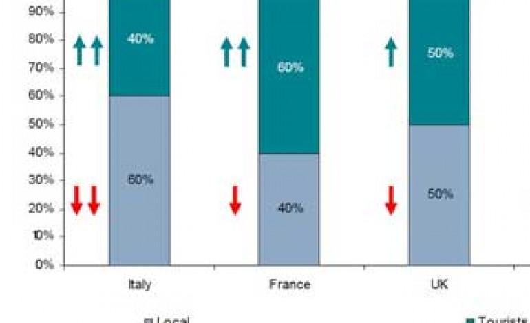 Europa, i turisti valgono metà shopping di lusso