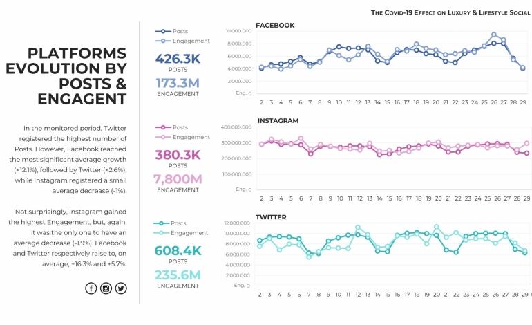 La rivincita di Twitter, il più attivo dei social