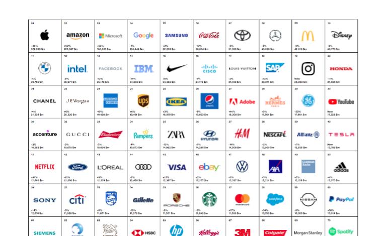Interbrand, tutti i brand di lusso perdono quota