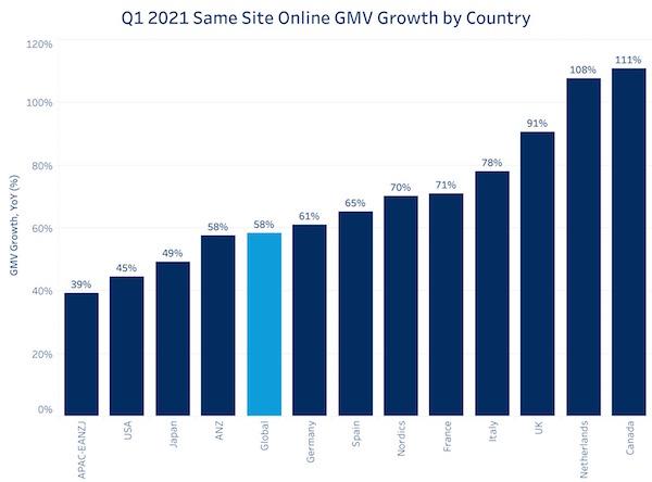 Il presente e il futuro dell'e-commerce