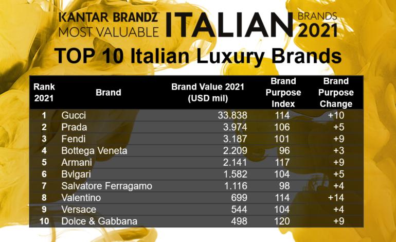 I Luxury brand italiani crescono anche col Covid